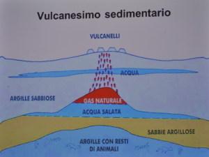 16X Vulcanesimo Sedimentario