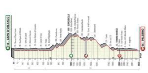 La seconda tappa (4 Aprile) Capo D'Orlando - Palermo