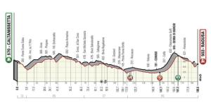 La terza tappa (5 aprile) Caltanissetta - Ragusa
